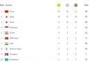 Klasemen Perolehan Medali Asian Games 2018 Hingga 21 Agustus Malam
