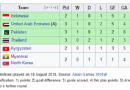 Indonesia Dipastikan Lolos ke 16 Besar Sepakbola Putra Asian Games